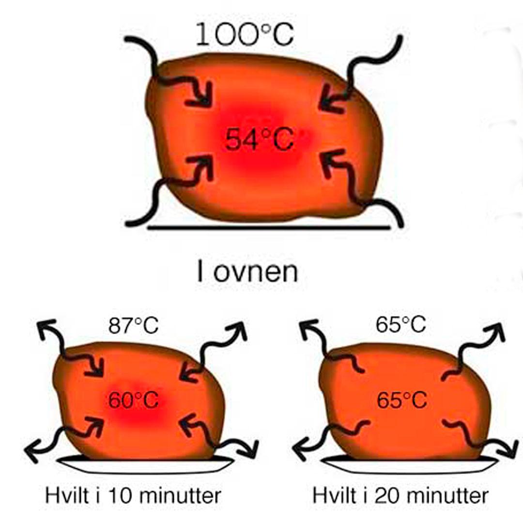 Kjernetemperatur ferdig hvilt kjøtt